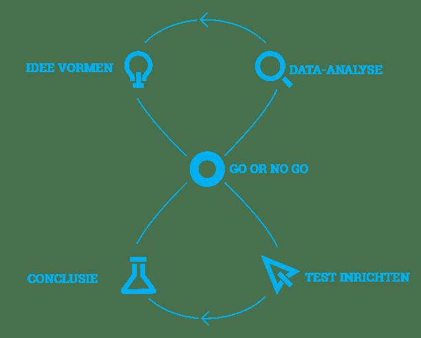 a-b-test-blog