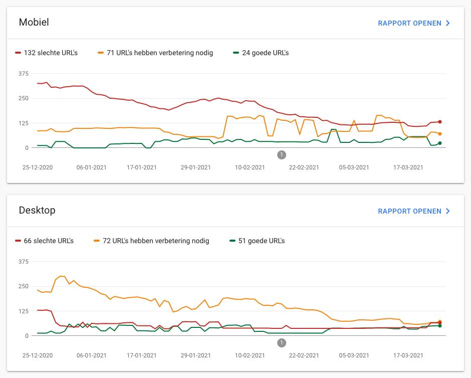 Google search console core web vitals rapporten